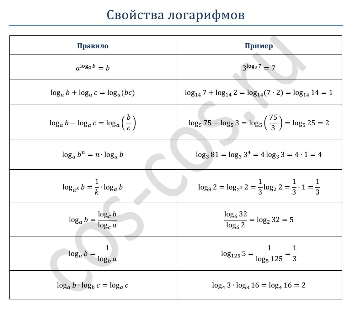 Логарифмы шпаргалки