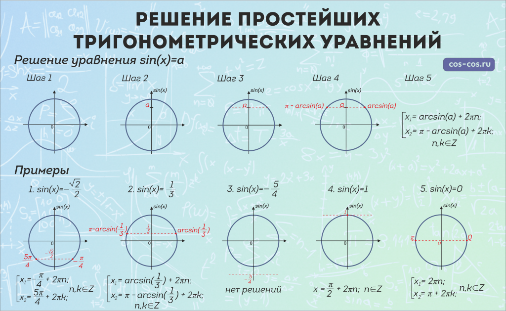 решение нелинейных уравнений вида