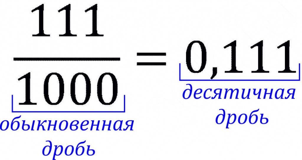 0,111=111/1000